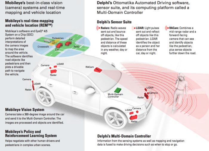Mobileye, Delphi autonomous cars
