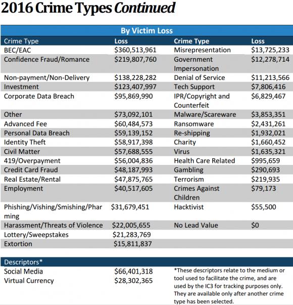 Source: Internet Crime Complaint Center (IC3).