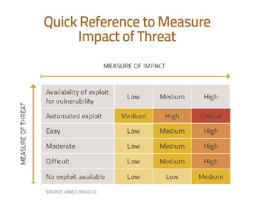 Quick Reference to Measure Impact of Threat