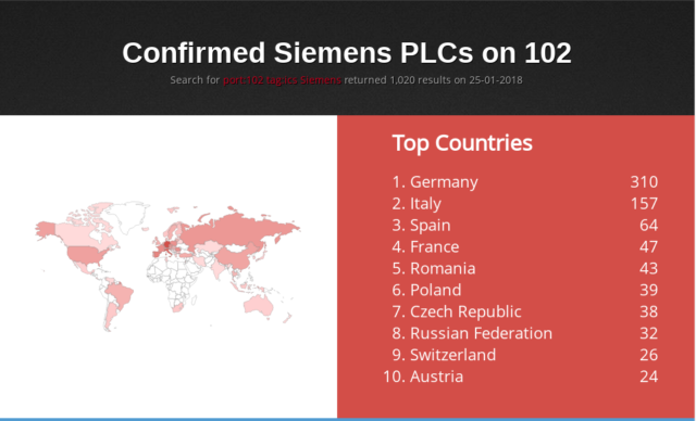 Actual Siemens PLCs confirmed to be connected to the Internet, courtesy of Shodan.