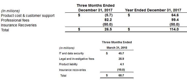 equifax-spending-on-data-breach-through-q1-2018.png