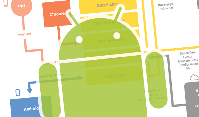 Google Beefs Up Android Key Security for Mobile Apps