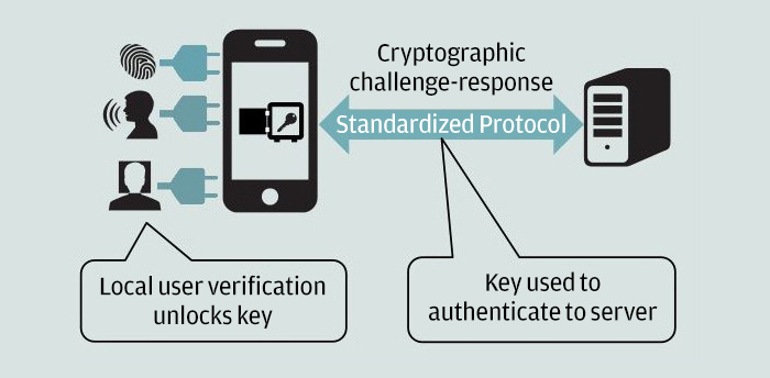 web authentication how it works chart webauthn