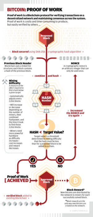 Computerworld / Bitcoin: Proof of Work [diagram]