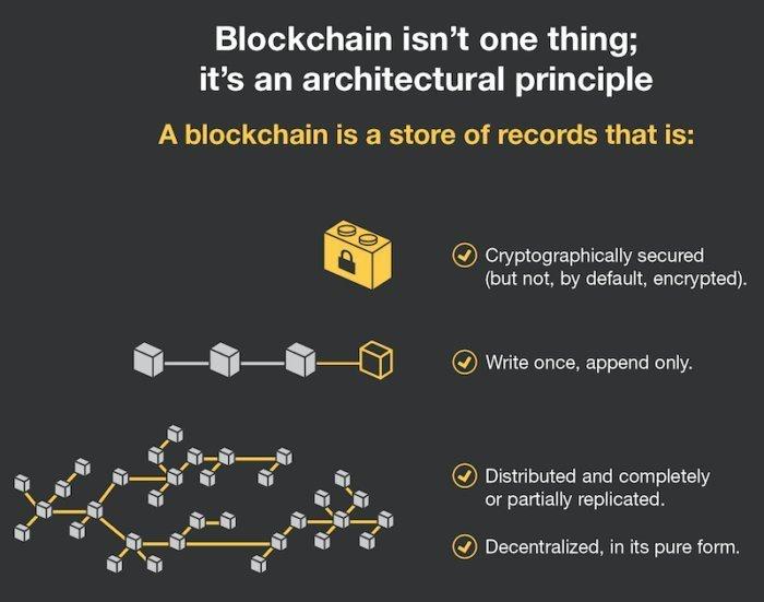 Blockchain explainer