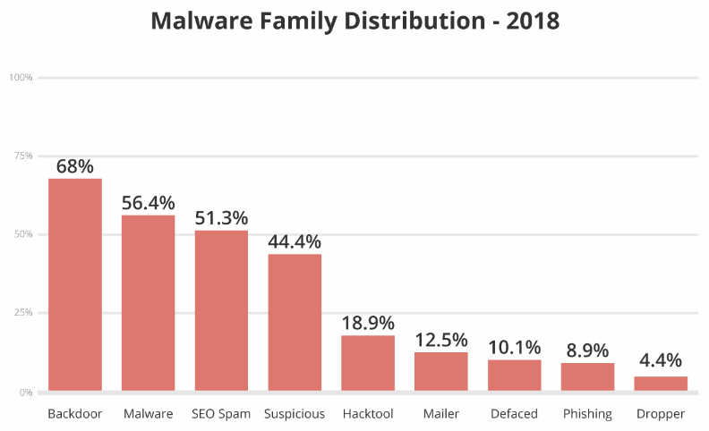 Malware on hacked CMSs