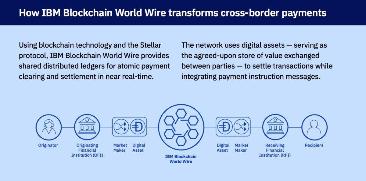 IBM World Wire blockchain